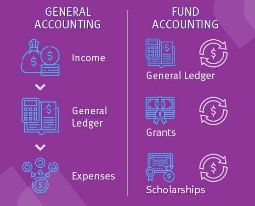 Church accounting leverages fund accounting to organize finances.