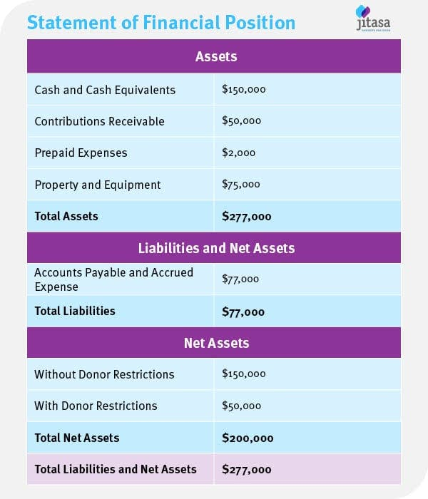 The statement of financial position is the equivalent of a balance sheet for church accounting.