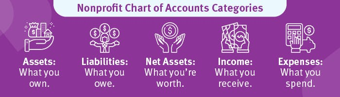 When you create your nonprofit chart of accounts, you'll designate different categories including assets, liabilities, net assets, income, and expenses.
