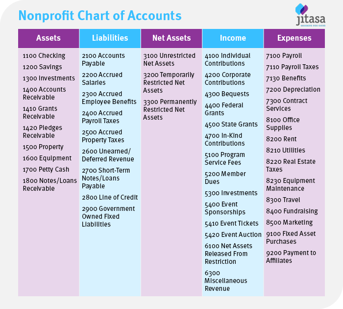 This is what a nonprofit chart of accounts will generally look like.